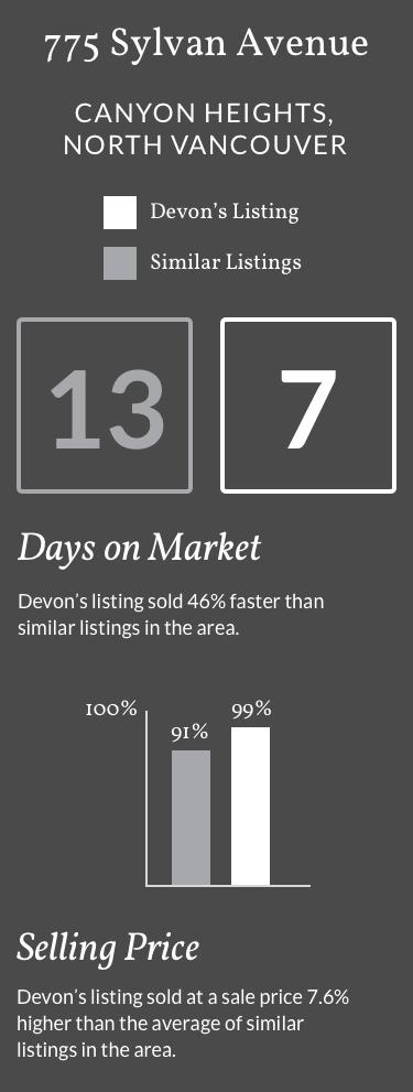 Devon Owen's Stats for 775 Sylvan Avenue